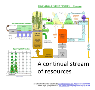 Continual Stream of resources